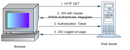 Single-Sign-On (SSO) in Java Platform using Active Directory